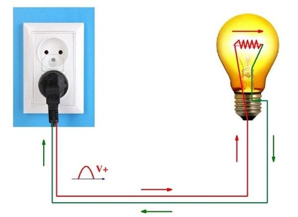Nguồn điện là vật cung cấp dòng điện cho các thiết bị hoạt động
