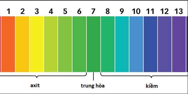 pH nước