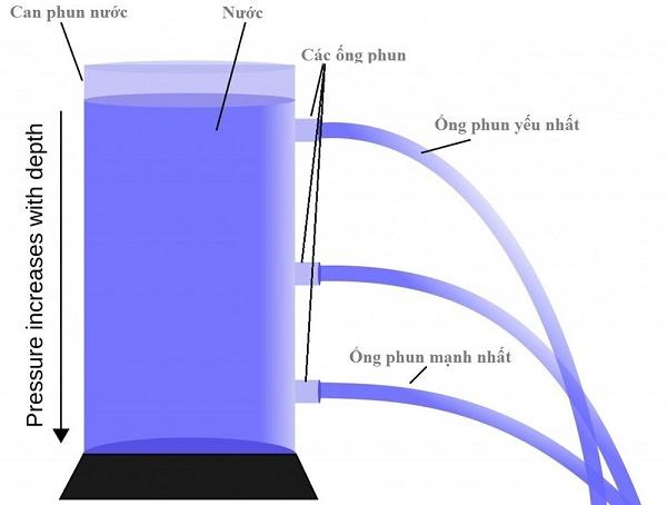 Áp suất chất lỏng, khí để tính áp lực và thời gian nước, khí du chuyển